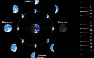 Зачем нужен лунный календарь